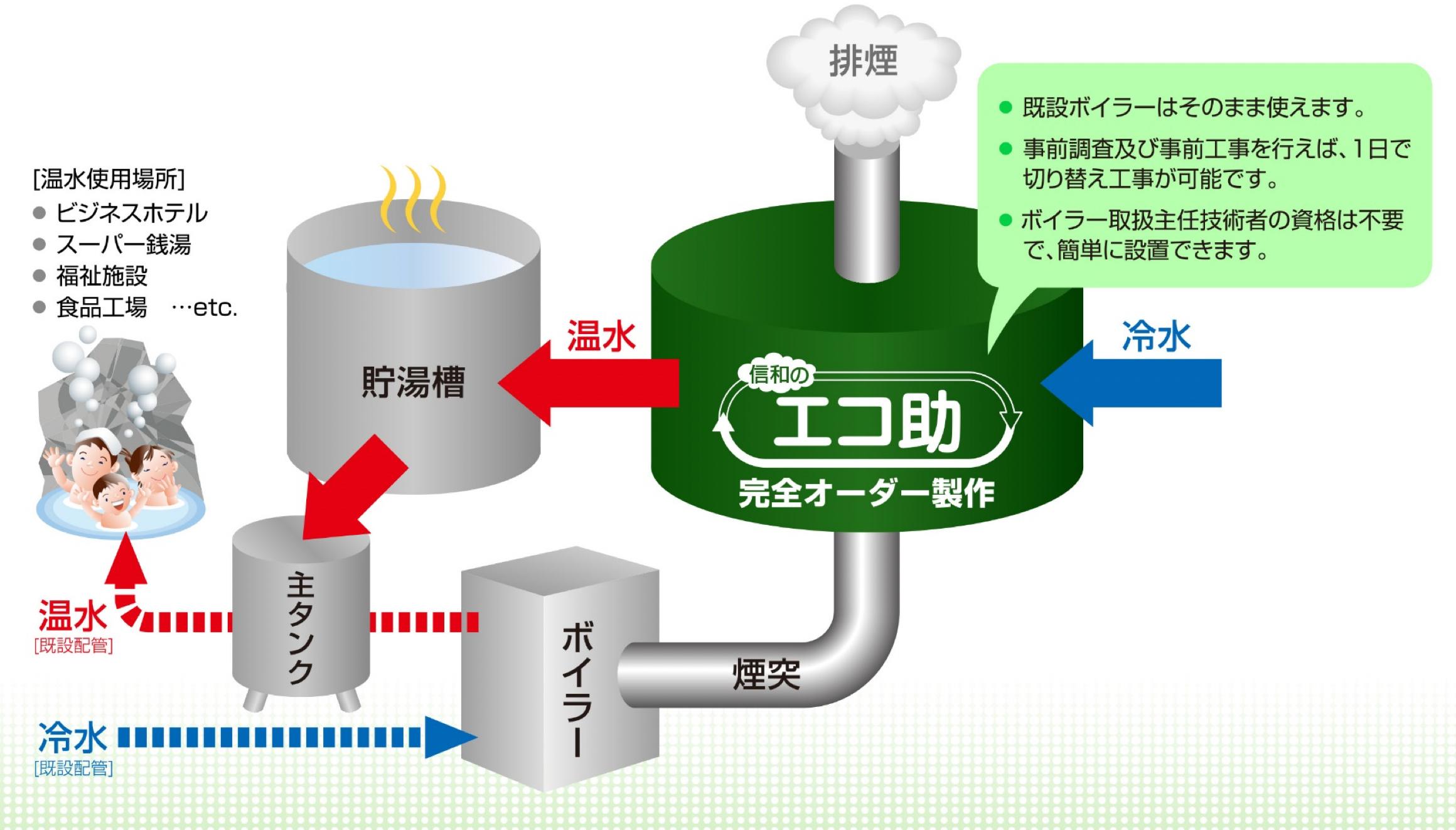 エコ助-補助金対応ボイラーの信和電設-環境省補助金対応製品・ミニボイラーの経費削減のためシステム「エコ助」はエネルギー有効活用により、排熱利用(回収)・燃料削減(CO・二酸化炭素2削減)を行い、重油削減に貢献します。